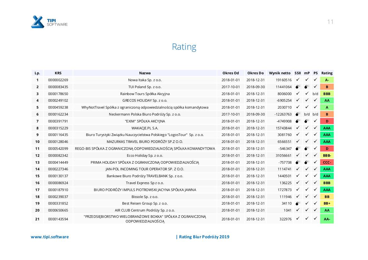 rating firm turystycznych 2019 1