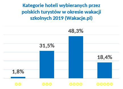 wakacje 2019 kategorie hoteli
